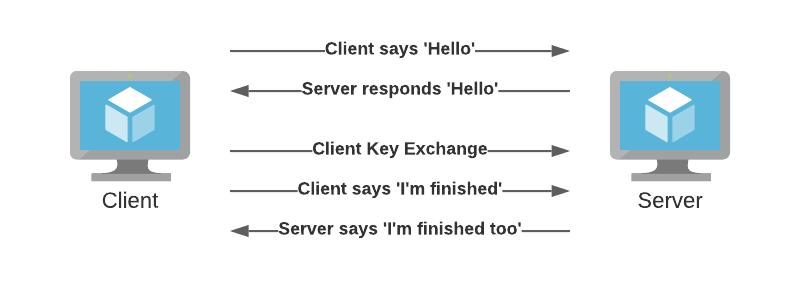 TLS communication setup schema